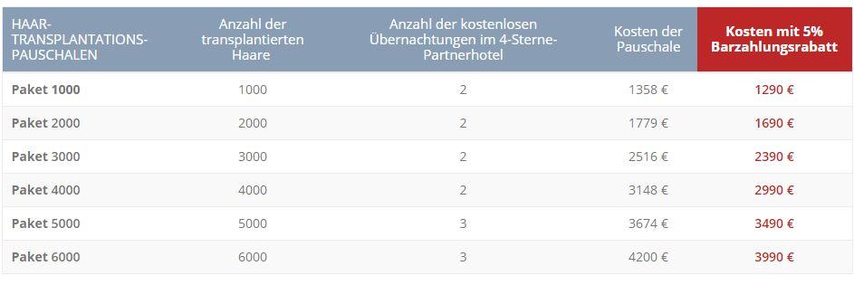 Haartransplantation Kosten im Ausland: Berlin, Hamburg, München Konsultation
